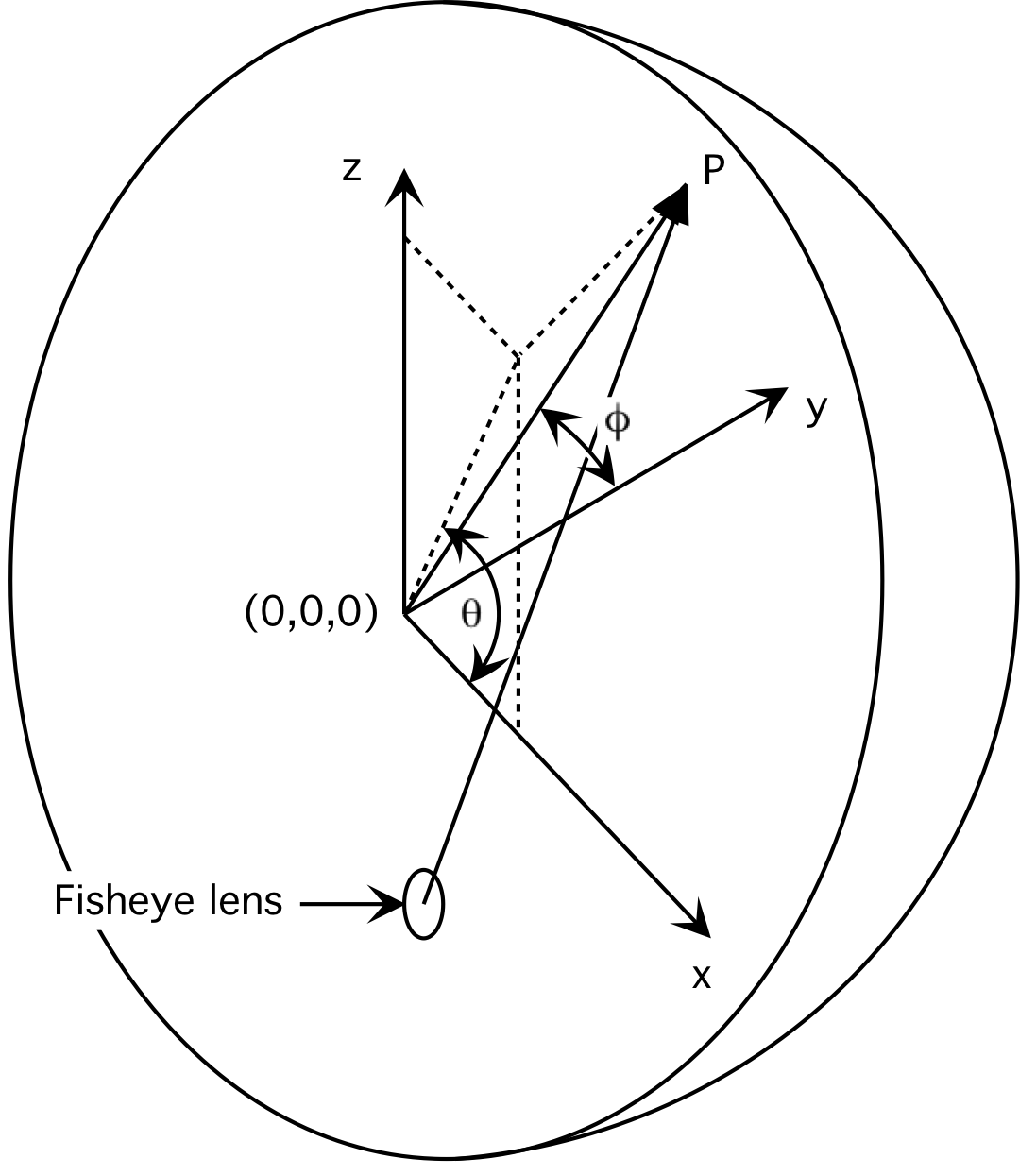 image warping for offaxis fisheye lens  projectors