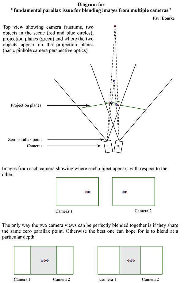Parallax error ccuart Image collections